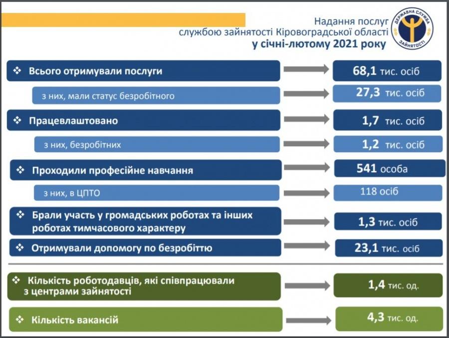 З початку року до служби зайнятості Кіровоградщини звернулися понад 68  тисяч громадян - Кіровоград 24: Портал про місто